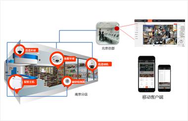 大华可视化商业综合管理系统助力连锁零售业掘金商业价值